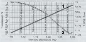 Зависимость НРЦ батареи (1) и температуры замерзания электролита (2) от плотности электролита.